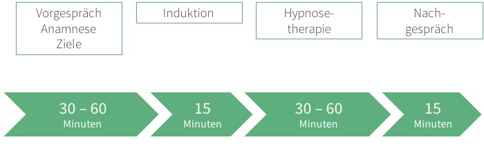 Ablauf Hypnosetherapie